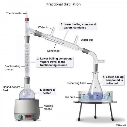 Fractional Distillation