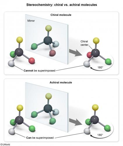 Stereochemistry Chiral vs. Achiral Molecules